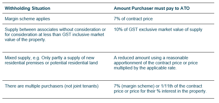 Withholding Rates/Amount Purchasers Pays to ATO