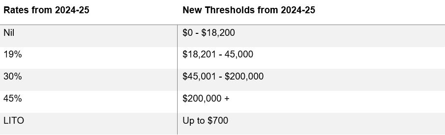 Tax Rates and Income Thresholds 2024-25 onwards
